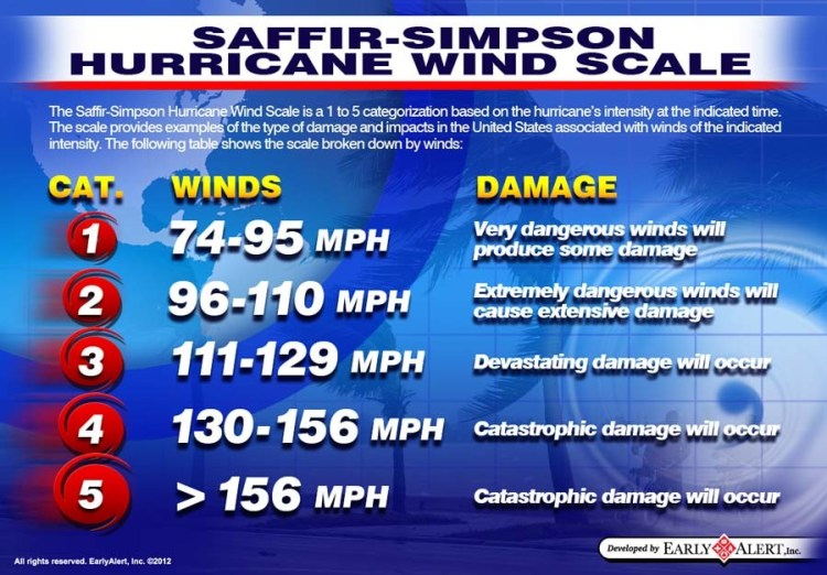 Saffir-Simpson Hurricane Wind Scale