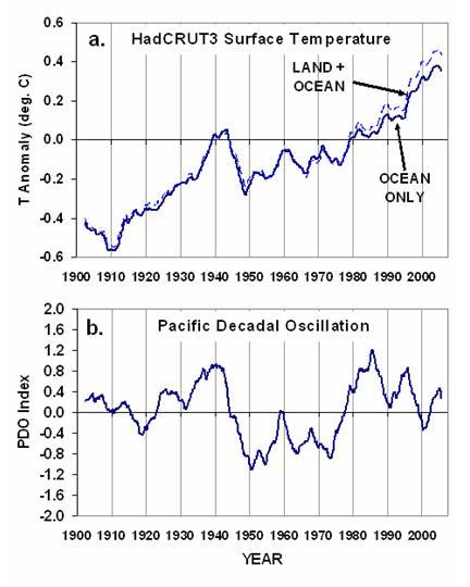 Fig. 2. Variazioni di (a) a livello mondiale-media temperatura della superficie, e (b), del Pacifico Decadal oscillante (DOP) indice durante il 1900-2000.