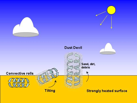 Image result for dust devil