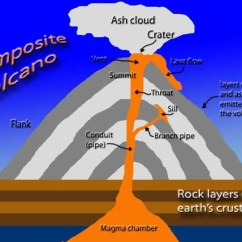 Inside Volcano Diagram Vent Lg Washing Machine Parts Weather Wiz Kids Information For