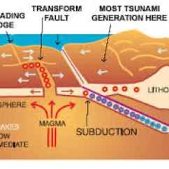 Tsunami Diagram With Labels 2 Channel Amp Wiring Weather Wiz Kids Tsunamis Are Also Triggered By Landslides Into Or Under The Water Surface And Can Be Generated Volcanic Activity Meteorite Impacts