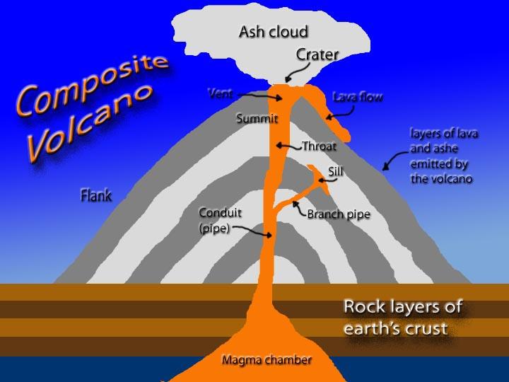 volcano diagram pipe polaris wiring snowmobile volcanoes weather wiz kids