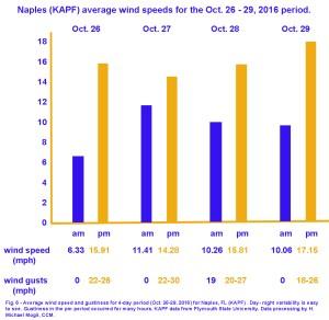 fig006-wind-analysis-apf-161026-161029