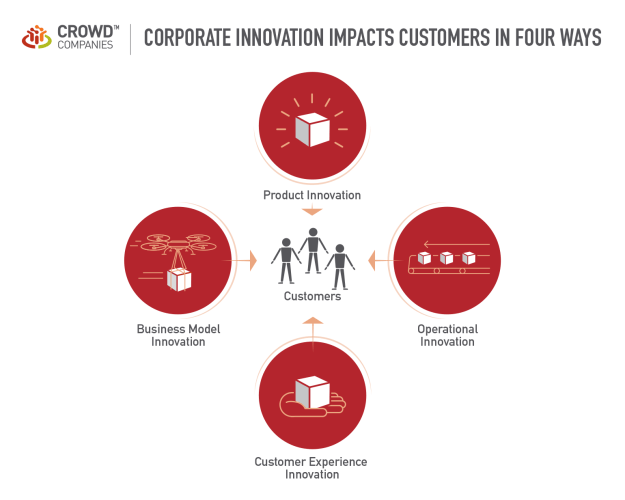 corporate innovation impacts customers in four ways | web strategy