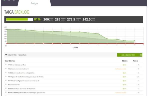 Taiga Une plateforme de gestion de projets