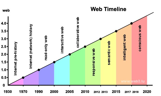 Divide The Web Timeline In Nine Epochs Internet With A Brain