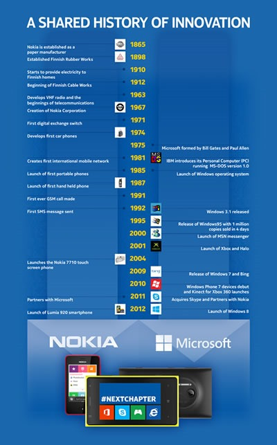 infografia-nokia-y-microsoft-siguiente-capitulo-2