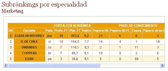 mejores-escuelas-maestria-marketing-2010