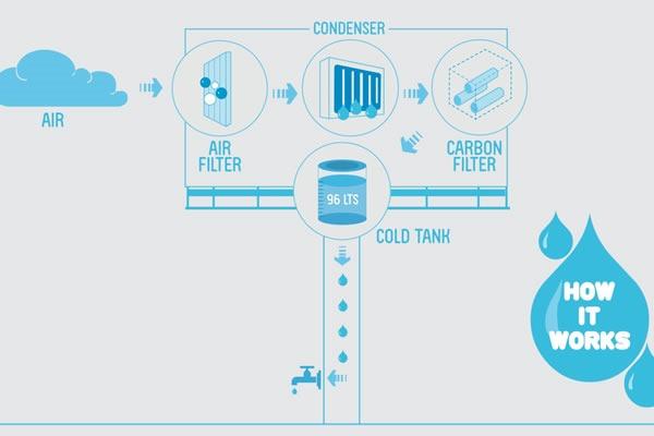 panel-publicitario-generador-de-agua-potable-funcionamiento