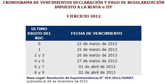 sunat-cronograma-pago-impuesto-a-la-renta-ejercicio-2012