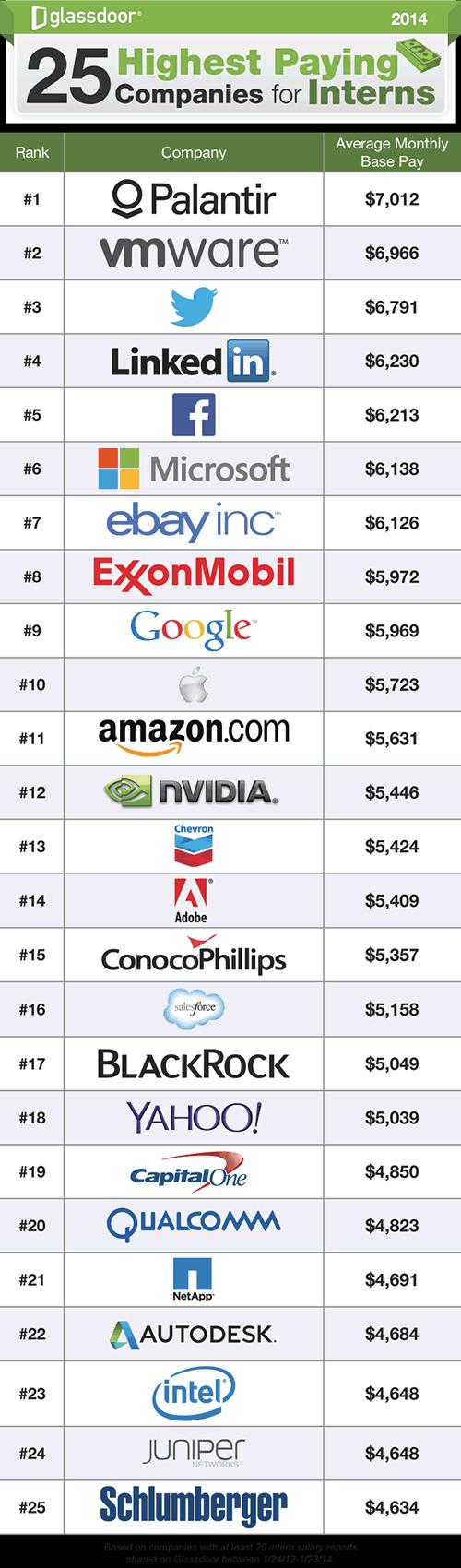 top 25 empresas que pagan mejor a los pasantes
