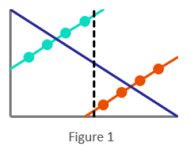 Graph representing Simpson's paradox
