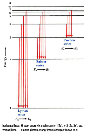 states of matter change diagram potentiometer wiring lab 6 - quantum for the visible hydrogen atomic emission spectrum