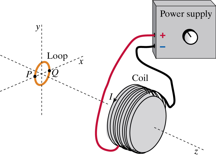 Solved: A Conventional Current I Runs Through A Coil In Th