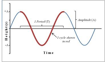 Simple Harmonic Motion  Concepts