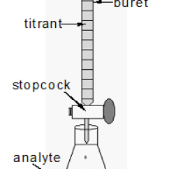 Labelled Diagram Of Ph Meter Plant And Animal Cell Lab 9 Titrations Figure 1