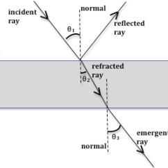 Light Ray Diagram Worksheets 2016 Jeep Wrangler Stereo Wiring Lab 6 Optics Figure 3