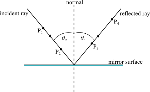 The Diagram Shows Total Internal Reflection Which Of The
