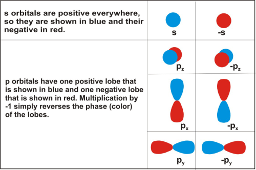 small resolution of s orbitals are positive everywhere changing the sign changes the phases