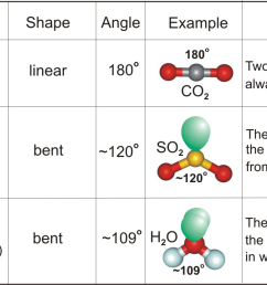 carbon dioxide is linear sulfur dioxide is bent water is bent [ 1303 x 719 Pixel ]