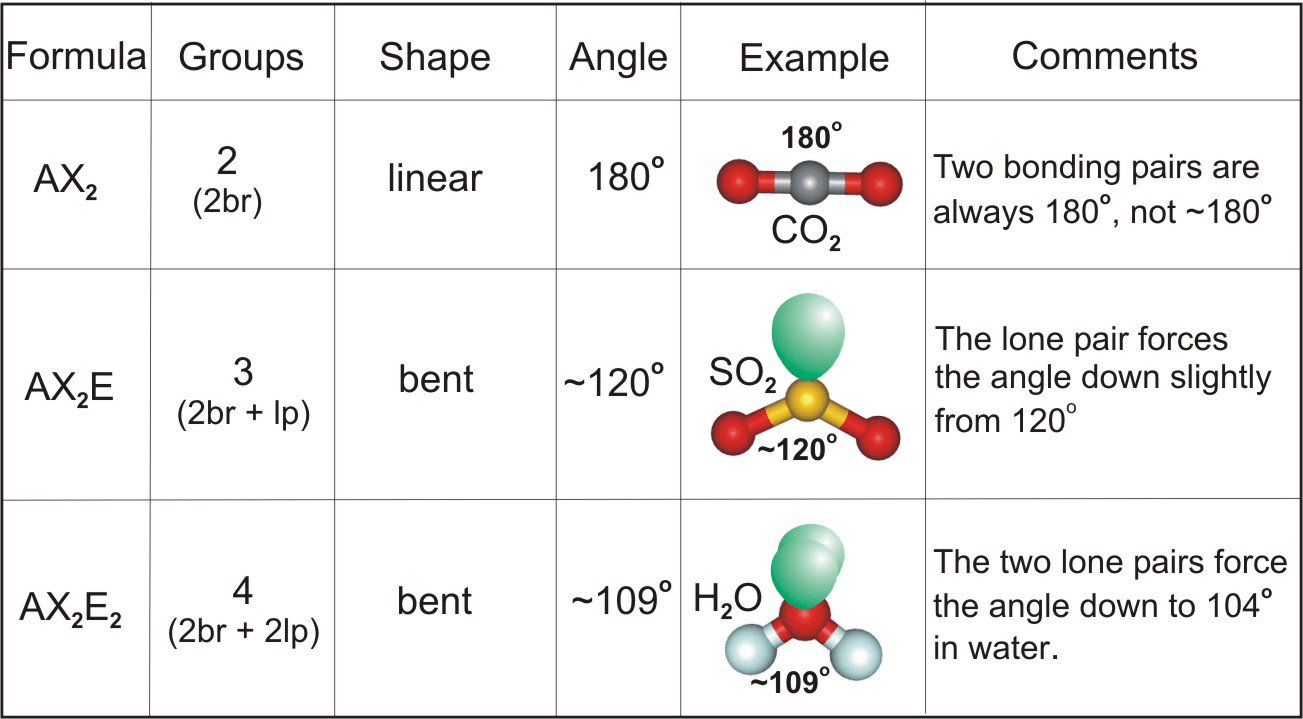 hight resolution of carbon dioxide is linear sulfur dioxide is bent water is bent