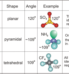 sulfur trioxide is planar ammonia is pyramidal carbon tetrafluoride is tetrahedral [ 1303 x 721 Pixel ]