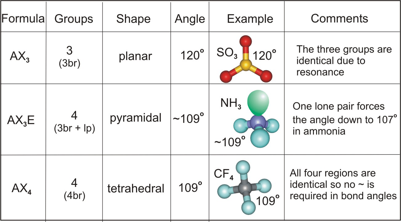 hight resolution of sulfur trioxide is planar ammonia is pyramidal carbon tetrafluoride is tetrahedral