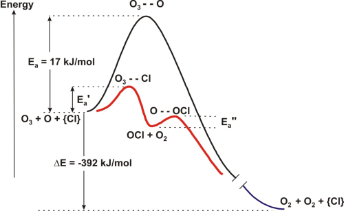 small resolution of figure 9 9 reaction diagram for ozone depletion