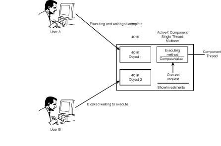Web Database Developer's Guide with Visual Basic 5