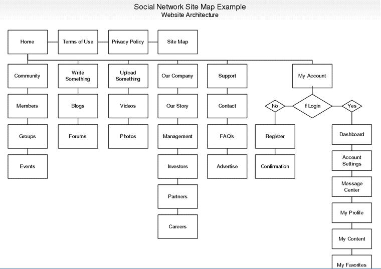 Social Network Web Application Architecture