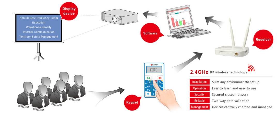 Sistema Votazione Elettronica Televoto