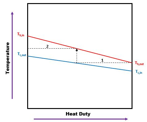 How to calculate the heat duty for heat exchangers