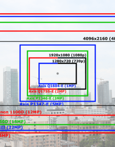 Definition comparison caption also  slr camera or ip for  timelapse project rh enpak