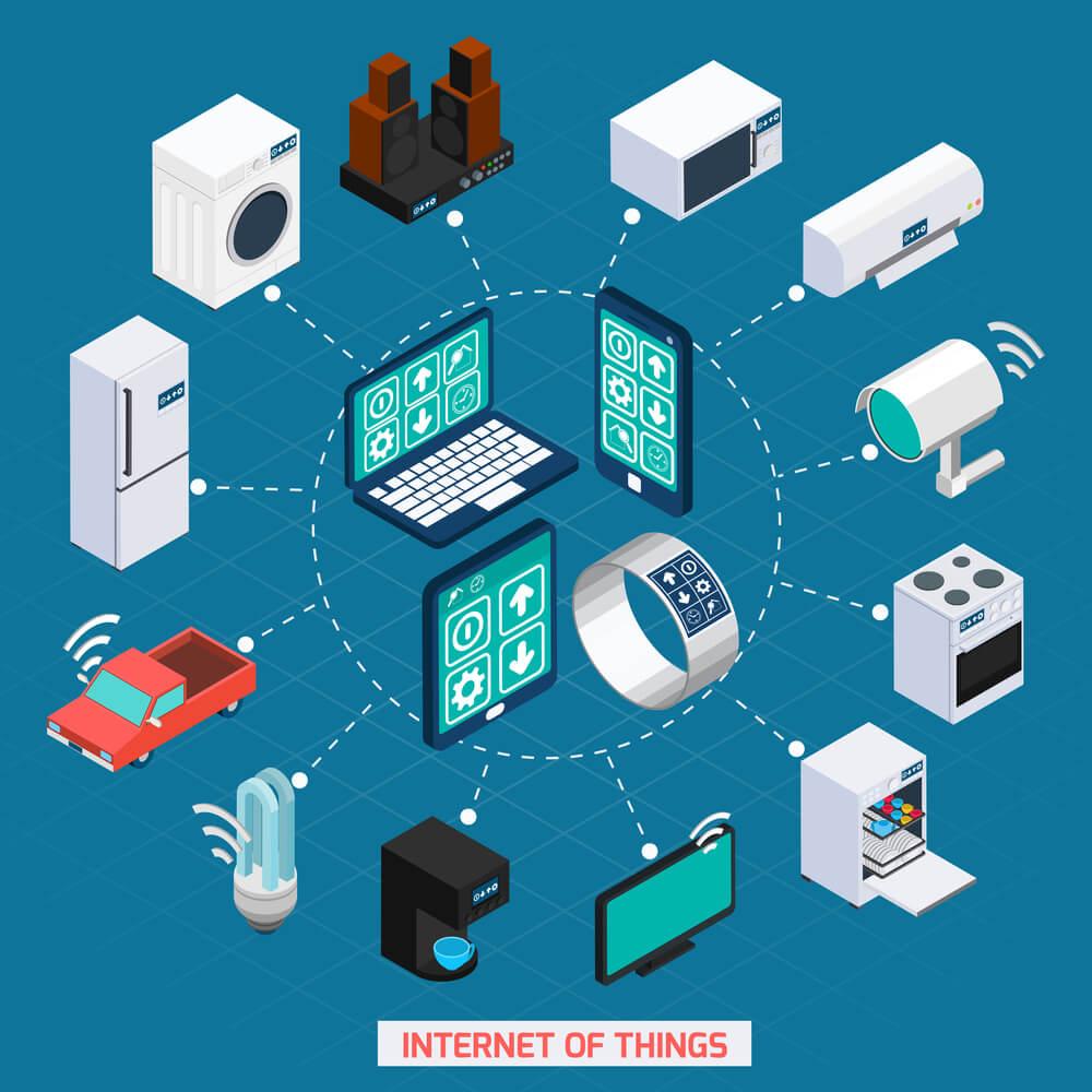Entenda o que é a Internet das Coisas e como ela pode beneficiar sua empresa
