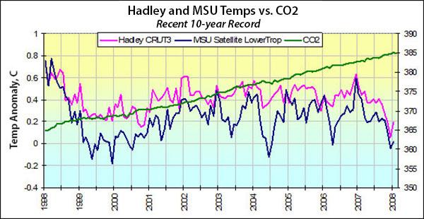 Ten years of no warming