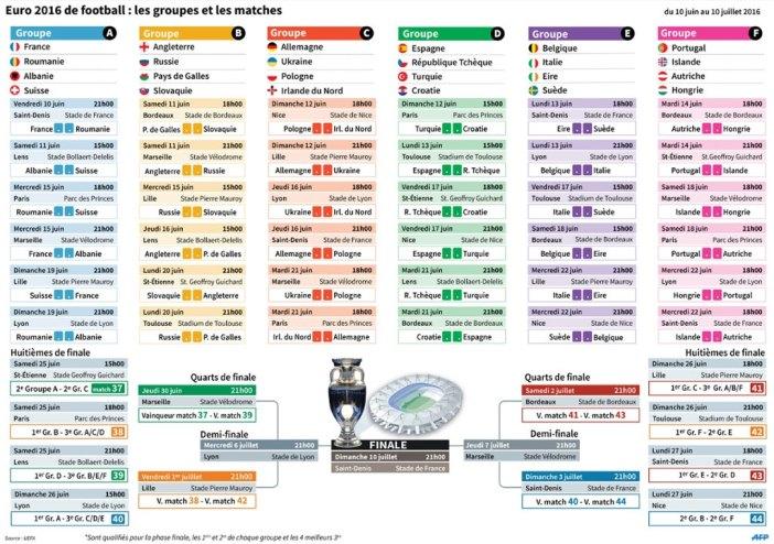 Calendrier et groupes de l'Euro 2016