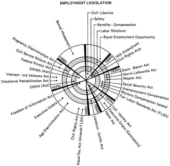 DIAGRAM :: Summary of Human Resource Management Legislation