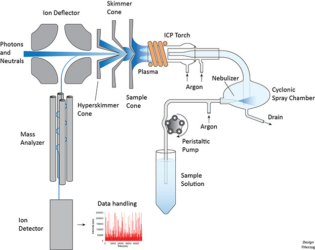 icp torch in diagram wiring of motor starter inductively coupled plasma ukran expolicenciaslatam co single particle mass spectrometry sp icpms