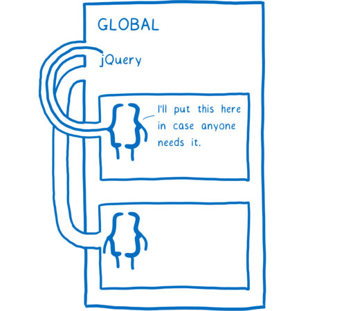Two function scopes in a global, with one putting jQuery into the global