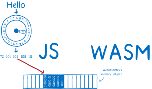 JS putting numbers straight into WebAssembly's memory