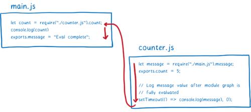 counter.js returning control to main.js, which finishes evaluating