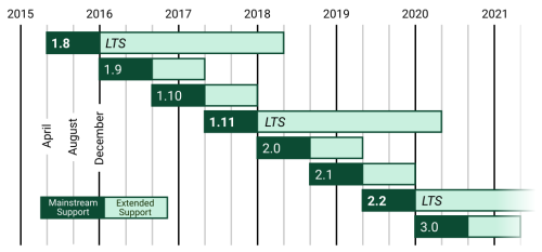 The Django supported versions table shows exactly what releases are supported, and when these are supported. There's a new release each almost eight months, regular releases are backed for 16, and LTS discharge for 3 years.