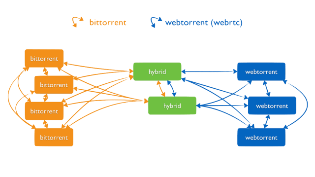 Diagram showing the particular decentralized P2P network of torrents