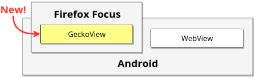 Diagram associated with Firefox Focus 7, showing the way the app now contains GeckoView, rather than just relying on the WebView component given by Android