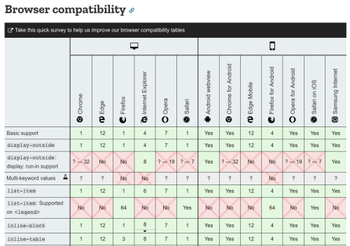 A screenshot of a suitability table with rotated text brands and topped with a survey
