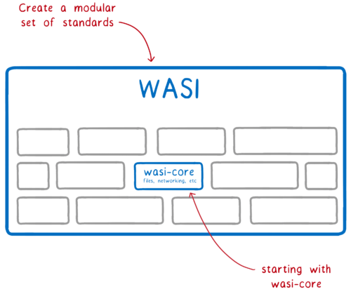 Multiple modules housed in the WASI standards effort