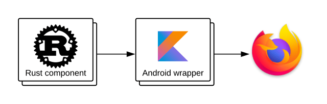 Rust component included in an Android wrapper