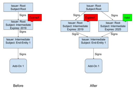 a diagram showing 2 workflows, before and after we installed a brand new valid certificate