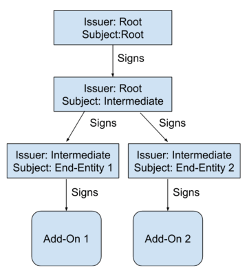 Diagram showing the digital trademark workflow from Root to Add-on