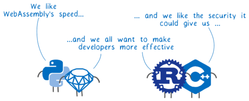 Scripting languages like Python and Ruby saying 'We like WebAssembly's speed', low-level languages like Rust and C++ saying, 'and we like the security it could give us' and all of them saying 'and we all want to make developers more effective'